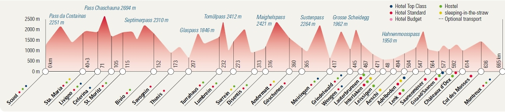 swiss-alpine-biking-elevation-profile-tour